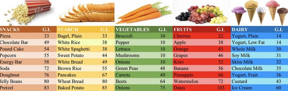 carbohydrates with different glycemic index