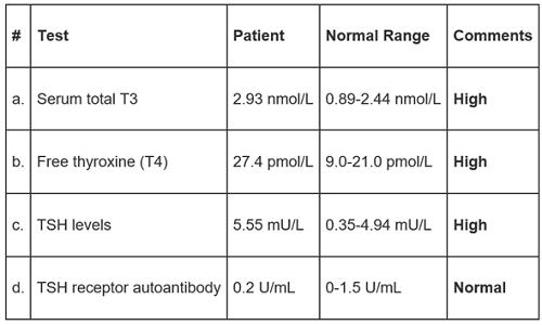 thyroid function test